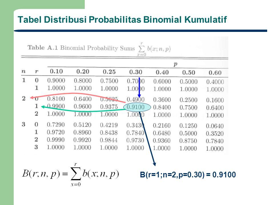 Tabel Distribusi Probabilitas Binomial Kumulatif B(r=1;n=2,p=0.30) = 0.9100
