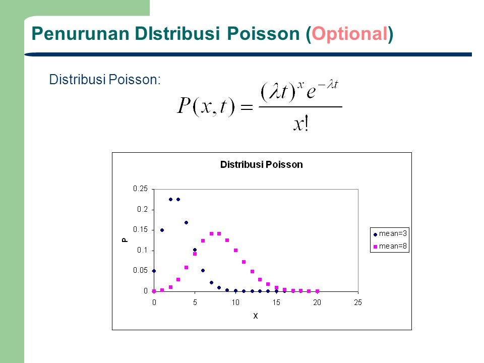Penurunan DIstribusi Poisson (Optional) Distribusi Poisson: