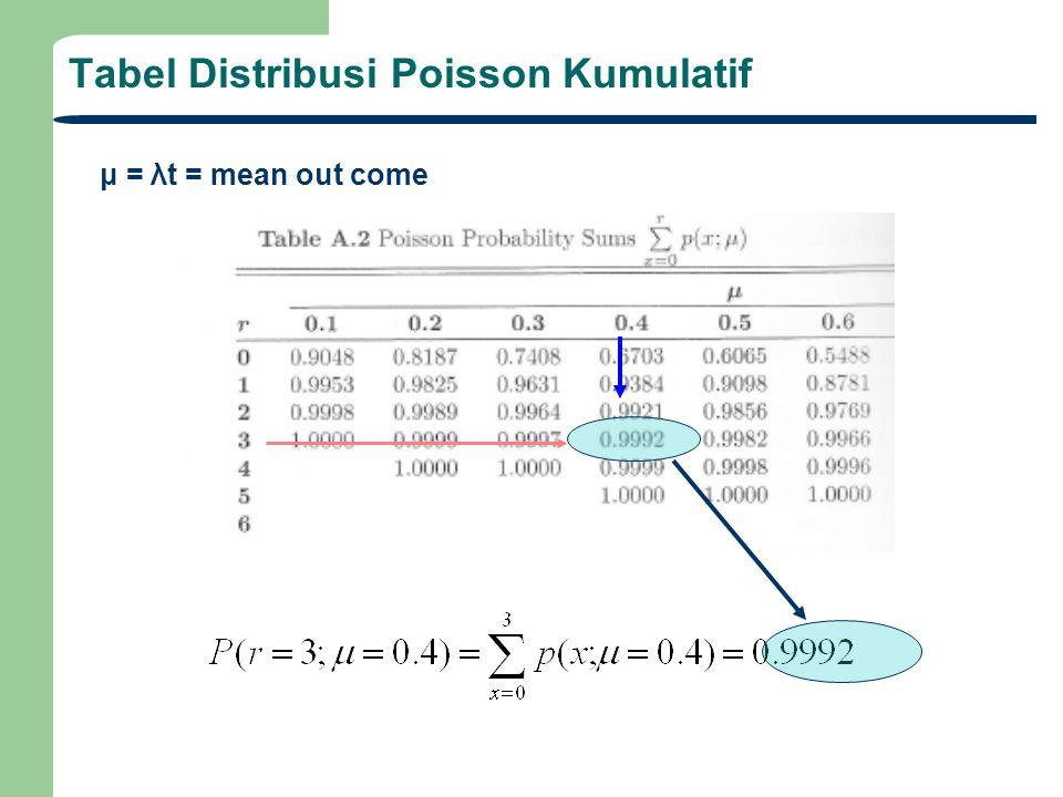Tabel Distribusi Poisson Kumulatif μ = λt = mean out come