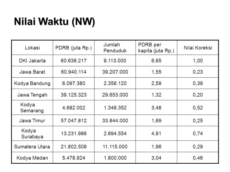 Nilai Waktu (NW) LokasiPDRB (juta Rp.) Jumlah Penduduk PDRB per kapita (juta Rp.) Nilai Koreksi DKI Jakarta60.638.2179.113.0006,651,00 Jawa Barat60.94