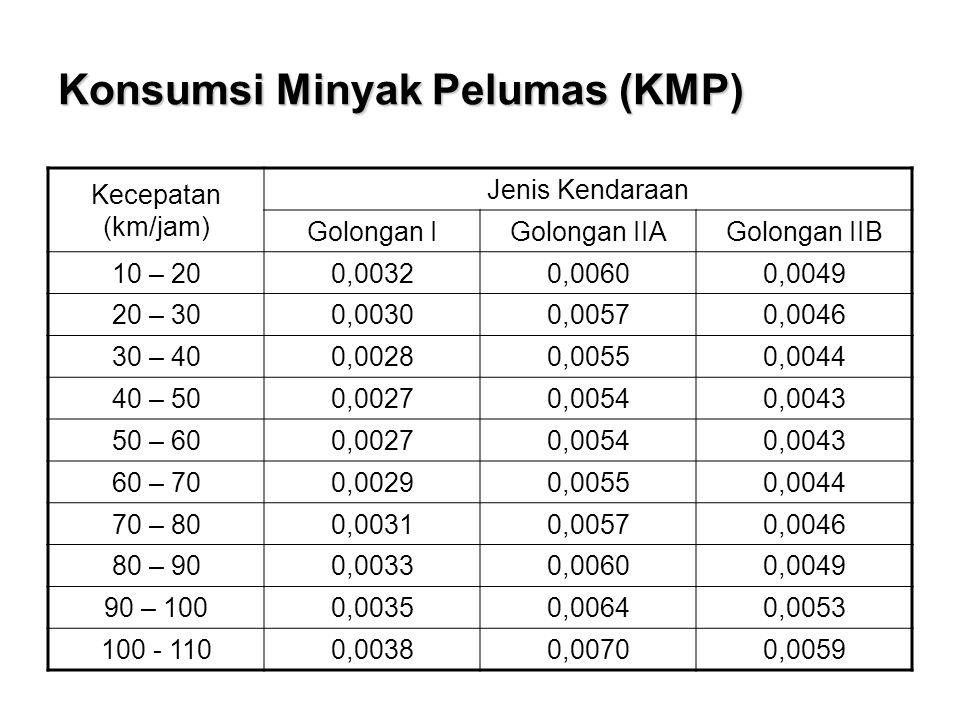 Konsumsi Minyak Pelumas (KMP) Kecepatan (km/jam) Jenis Kendaraan Golongan IGolongan IIAGolongan IIB 10 – 200,00320,00600,0049 20 – 300,00300,00570,004