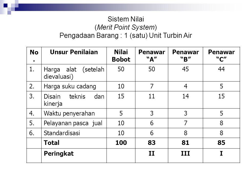 Sistem Nilai (Merit Point System) Pengadaan Barang : 1 (satu) Unit Turbin Air No.