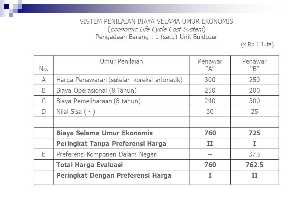 SISTEM PENILAIAN BIAYA SELAMA UMUR EKONOMIS (Economic Life Cycle Cost System) Pengadaan Barang : 1 (satu) Unit Buldozer (x Rp 1 Juta) No.