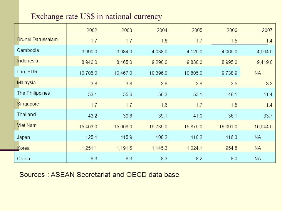Exchange rate US$ in national currency 200220032004200520062007 Brunei Darussalam 1.7 1.6 1.7 1.5 1.4 Cambodia 3,990.0 3,984.0 4,038.0 4,120.0 4,065.0 4,004.0 Indonesia 8,940.0 8,465.0 9,290.0 9,830.0 8,995.0 9,419.0 Lao, PDR 10,705.0 10,467.0 10,396.0 10,805.0 9,738.9NA Malaysia 3.8 3.5 3.3 The Philippines 53.1 55.6 56.3 53.1 49.1 41.4 Singapore 1.7 1.6 1.7 1.5 1.4 Thailand 43.2 39.6 39.1 41.0 36.1 33.7 Viet Nam 15,403.0 15,608.0 15,739.0 15,875.0 16,091.0 16,044.0 Japan 125.4 115.9 108.2 110.2 116.3NA Korea 1,251.1 1,191.6 1,145.3 1,024.1 954.8NA China 8.3 8.2 8.0NA Sources : ASEAN Secretariat and OECD data base