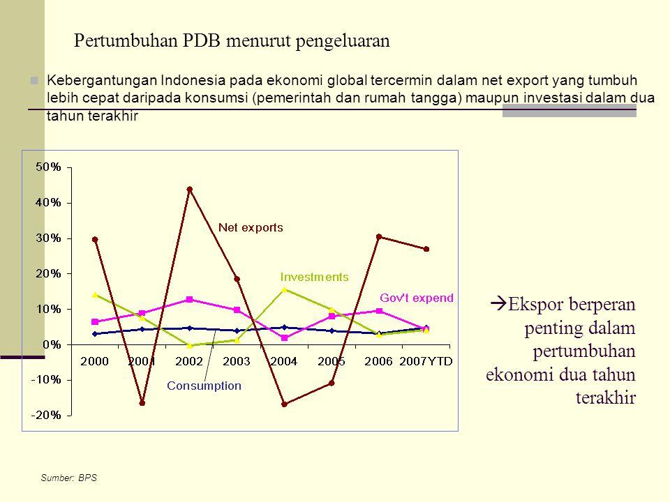 Sumber: BPS  Kebergantungan Indonesia pada ekonomi global tercermin dalam net export yang tumbuh lebih cepat daripada konsumsi (pemerintah dan rumah tangga) maupun investasi dalam dua tahun terakhir Pertumbuhan PDB menurut pengeluaran  Ekspor berperan penting dalam pertumbuhan ekonomi dua tahun terakhir