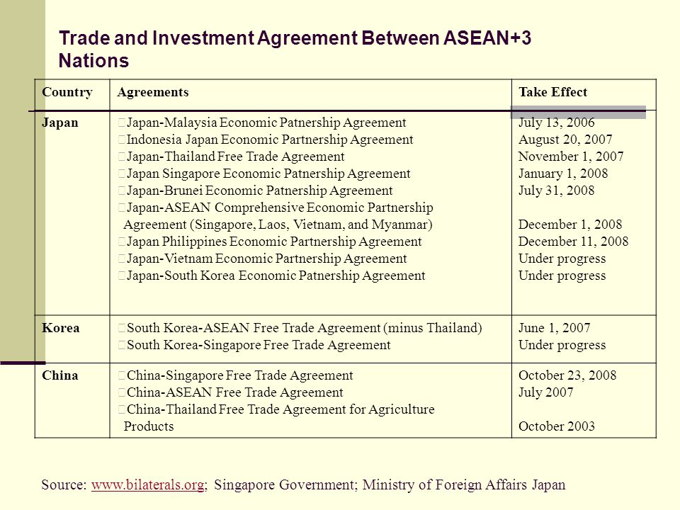 CountryAgreementsTake Effect JapanJapan-Malaysia Economic Patnership Agreement Indonesia Japan Economic Partnership Agreement Japan-Thailand Free Trade Agreement Japan Singapore Economic Patnership Agreement Japan-Brunei Economic Patnership Agreement Japan-ASEAN Comprehensive Economic Partnership Agreement (Singapore, Laos, Vietnam, and Myanmar) Japan Philippines Economic Partnership Agreement Japan-Vietnam Economic Partnership Agreement Japan-South Korea Economic Patnership Agreement July 13, 2006 August 20, 2007 November 1, 2007 January 1, 2008 July 31, 2008 December 1, 2008 December 11, 2008 Under progress KoreaSouth Korea-ASEAN Free Trade Agreement (minus Thailand) South Korea-Singapore Free Trade Agreement June 1, 2007 Under progress ChinaChina-Singapore Free Trade Agreement China-ASEAN Free Trade Agreement China-Thailand Free Trade Agreement for Agriculture Products October 23, 2008 July 2007 October 2003 Trade and Investment Agreement Between ASEAN+3 Nations Source: www.bilaterals.org; Singapore Government; Ministry of Foreign Affairs Japanwww.bilaterals.org