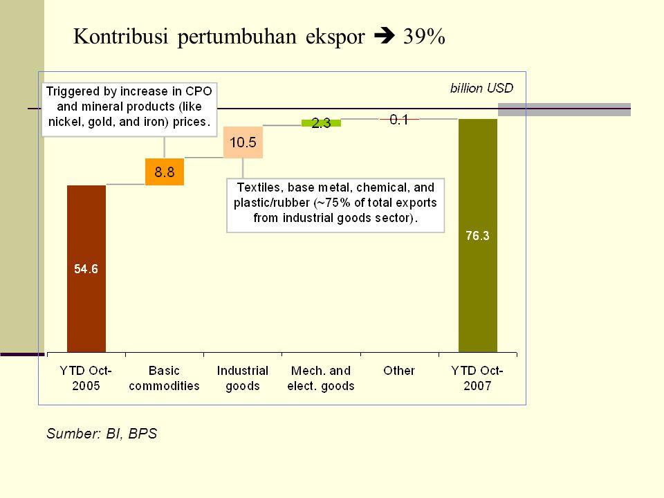 Sumber: BI, BPS Kontribusi pertumbuhan ekspor  39%