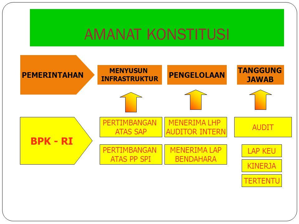PEMERIKSAAN & PERTANGGUNGJAWABAN BPK DPR/DPRDPres/Kdh Pemeriksa LK (unaudited) LK (unaudited) LK (audited) LK (audited) Raperda LPJ-LK Raperda LPJ-LK Bahas Perda LPJ-LK LK (audited)