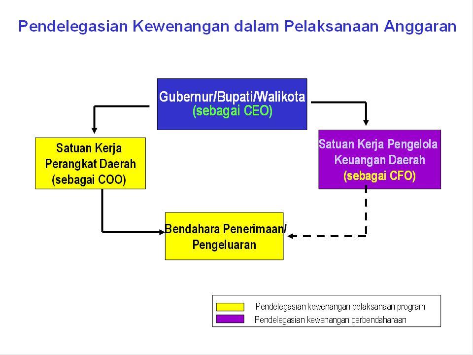 Reformasi Manajemen Keuangan Pemerintah  Perencanaan dan Penganggaran  Perbendaharaan  Akuntansi dan Pertanggungjawaban  Auditing