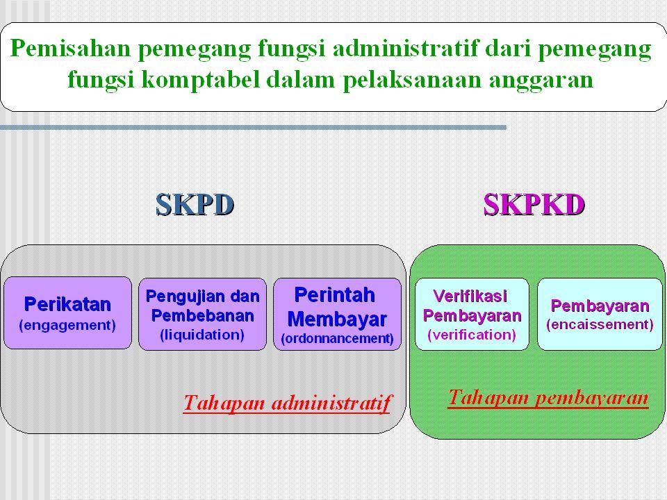 Implikasi SAP dalam Pelaksanaan Anggaran  Pengaturan kembali kewenangan dalam pengelolaan keuangan daerah  Pengaturan entitas akuntansi dan entitas pelaporan  Penataan kembali dokumen pelaksanaan anggaran  Penataan sistem pelaksanaan anggaran
