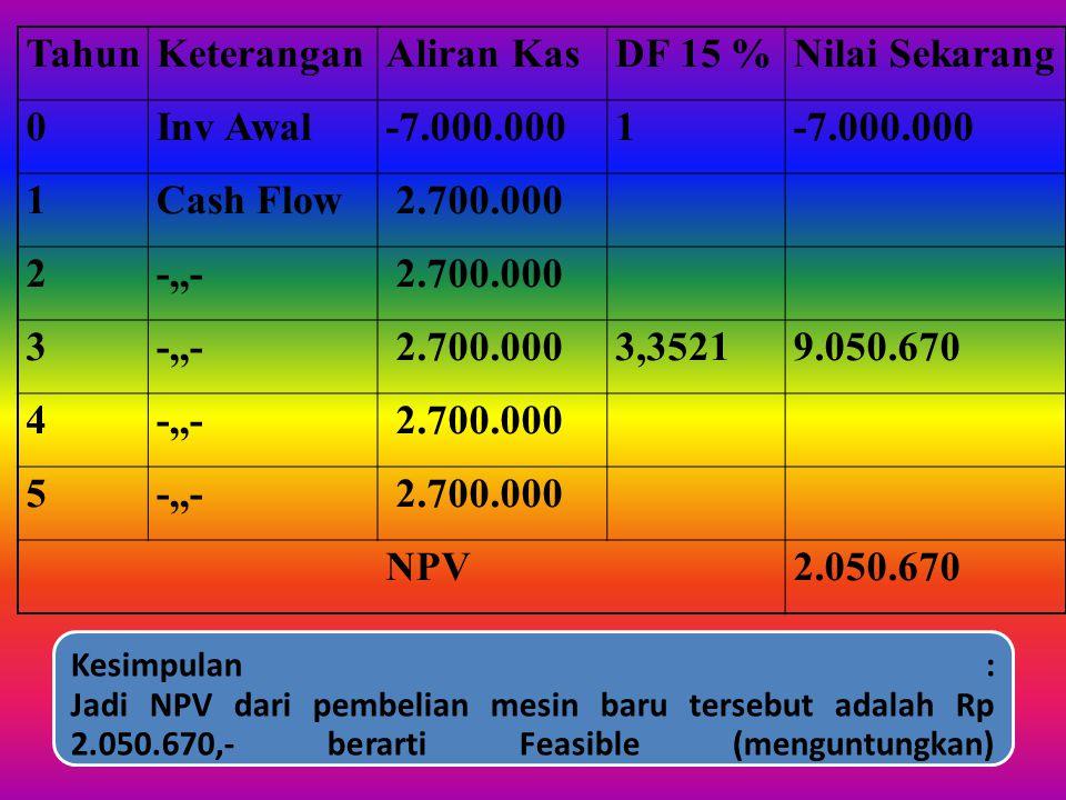 JAWAB : Tambahan aliran kas/tahun : Tambahan PenjualanRp 15.000.000,- Tambahan Biaya produksi dan OperasiRp 11.000.000,- Tambahan keuntungan sebelum p
