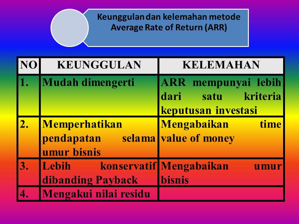CONTOH : Suatu usulan investasi Rp 10.000.000,00, umur usaha bisnis 5 tahun dengan tingkat rata-rata net income sebesar Rp 1.000.000,00/tahun, COC seb