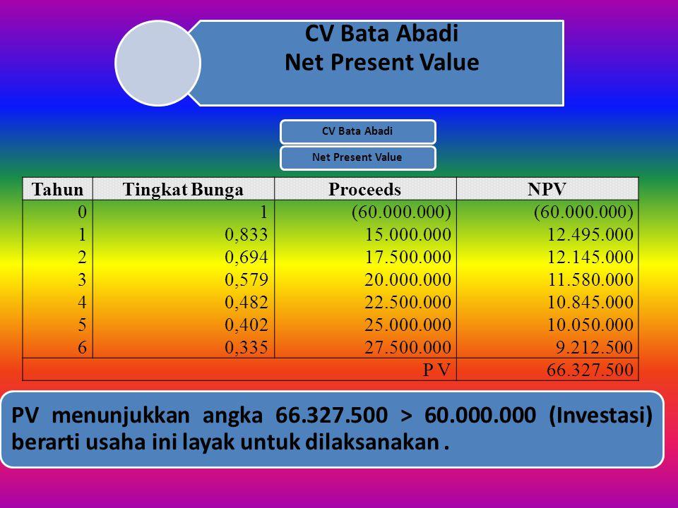 Contoh Kasus Modal Investasi Rp 60.000.000,00 Proyeksi bisnis 6 tahun Tingkat bunga 20 % per tahun Pemasukan bersih (Proceed) Tahun ke 1: Rp 15.000.00
