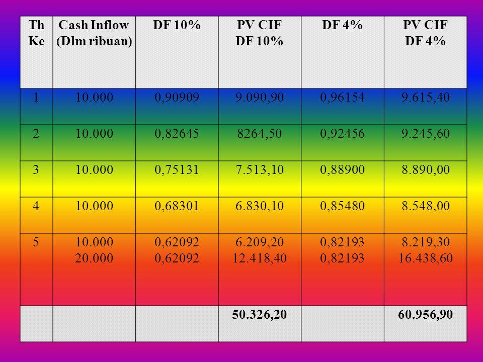 3. Apabila jumlah present value cash inflow tidak sama dengan present value investasi awal, lakukan interpolasi secara linier pada berbagai tingkat di