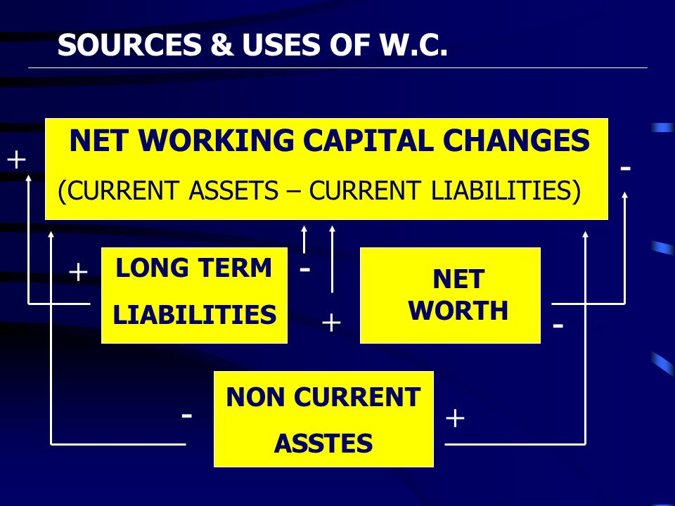 SOURCES & USES OF W.C. NET WORKING CAPITAL CHANGES (CURRENT ASSETS – CURRENT LIABILITIES) NON CURRENT ASSTES LONG TERM LIABILITIES NET WORTH + + +- +