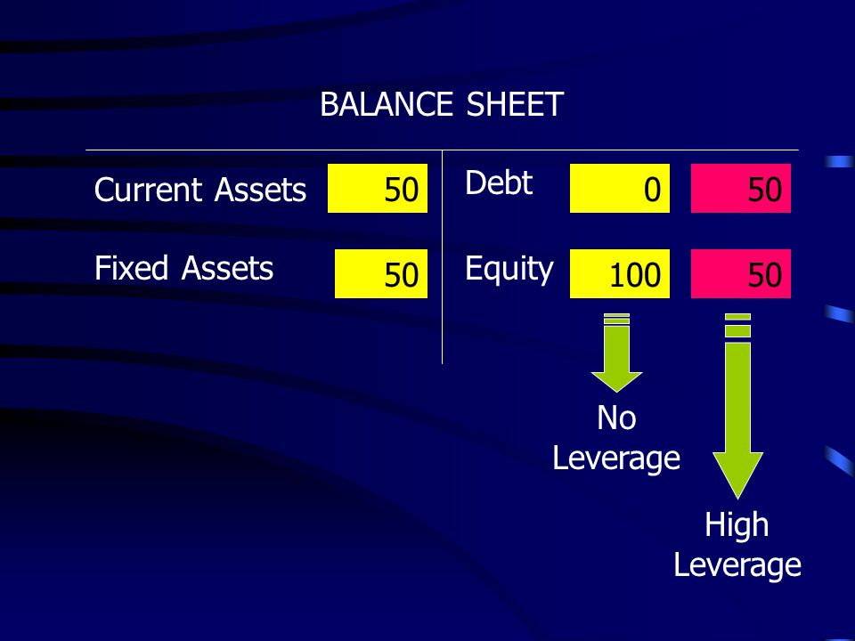 BALANCE SHEET Debt Fixed Assets Current Assets Equity 50 0 100 High Leverage 50 No Leverage