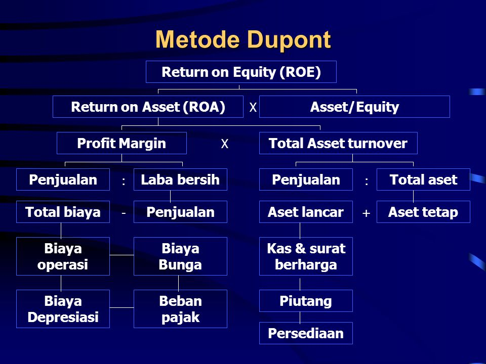 Metode Dupont Return on Equity (ROE) Return on Asset (ROA)Asset/Equity X Profit MarginTotal Asset turnover PenjualanLaba bersih Penjualan X : - Total