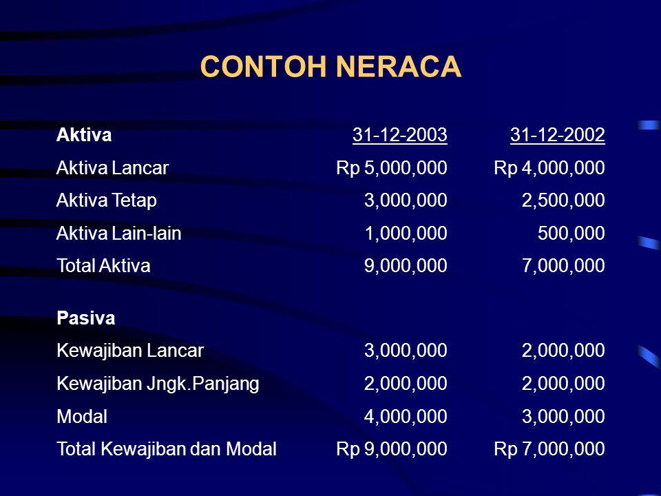 CONTOH NERACA Aktiva31-12-200331-12-2002 Aktiva LancarRp 5,000,000Rp 4,000,000 Aktiva Tetap3,000,0002,500,000 Aktiva Lain-lain1,000,000500,000 Total A