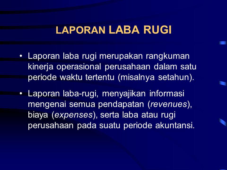 CONTOH LAPORAN LABA RUGI 31-12-200331-12-2002 Penjualan BersihRp 10,000,000Rp 8,000,000 Haga Pokok Penjualan7,000,0005,500,000 Laba Kotor3,000,0002,500,000 Biaya Operasi1,000,000700,000 Laba Operasi2,000,0001,800,000 Penyusutan300,000 EBIT1,700,0001,500,000 Bunga900,000 EBT800,000600,000 Pajak450,000500,000 Laba BersihRp 350,000Rp 100,000