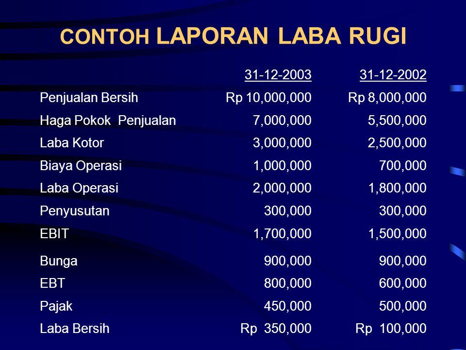 CONTOH LAPORAN LABA RUGI 31-12-200331-12-2002 Penjualan BersihRp 10,000,000Rp 8,000,000 Haga Pokok Penjualan7,000,0005,500,000 Laba Kotor3,000,0002,50