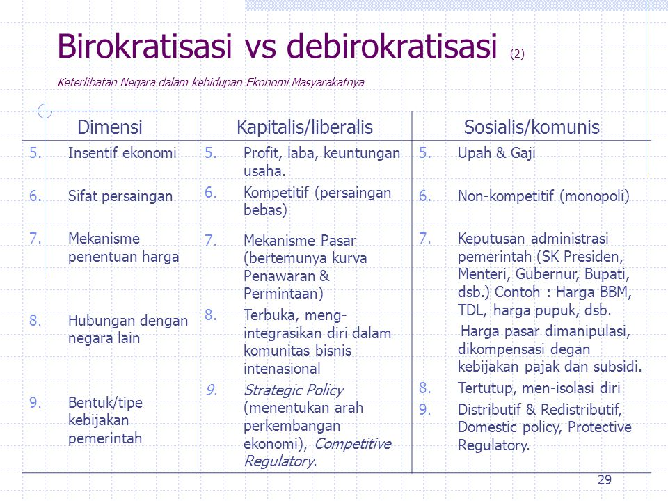 28 Birokratisasi vs debirokratisasi Keterlibatan Negara dalam kehidupan Ekonomi Masyarakatnya DimensiKapitalis/liberalisSosialis/komunis 1.Faktor prod