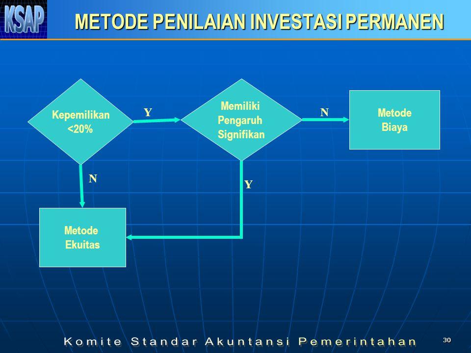 3030 METODE PENILAIAN INVESTASI PERMANEN Kepemilikan <20% Memiliki Pengaruh Signifikan Metode Ekuitas Y Metode Biaya N Y N