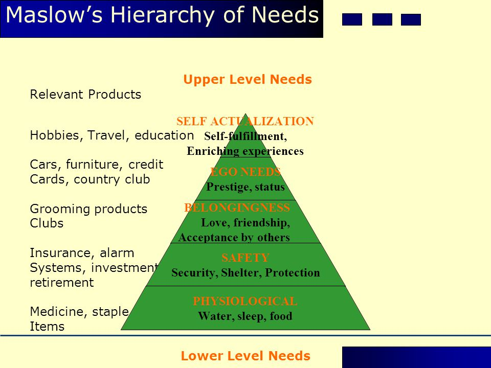 Maslow's Hierarchy of Needs Upper Level Needs Relevant Products Hobbies, Travel, education Cars, furniture, credit Cards, country club Grooming produc