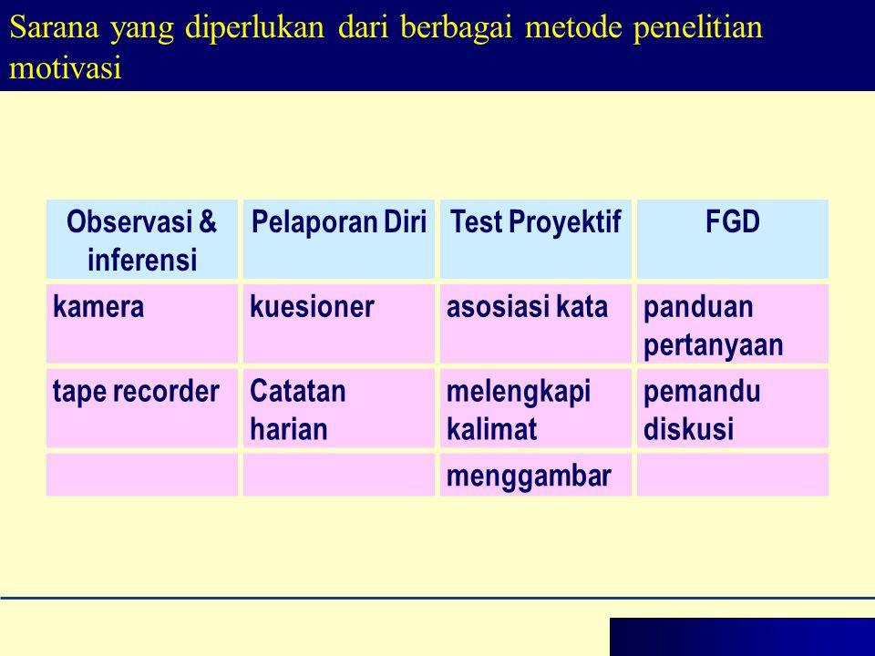 Sarana yang diperlukan dari berbagai metode penelitian motivasi Observasi & inferensi Pelaporan DiriTest ProyektifFGD kamerakuesionerasosiasi katapand