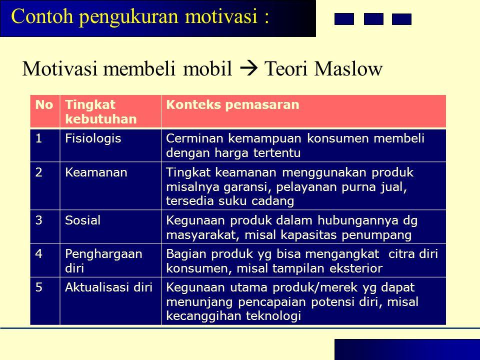 Motivasi membeli mobil  Teori Maslow NoTingkat kebutuhan Konteks pemasaran 1FisiologisCerminan kemampuan konsumen membeli dengan harga tertentu 2Keam