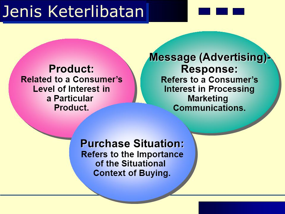 Jenis Keterlibatan Product: Related to a Consumer's Level of Interest in a Particular Product.Product: Related to a Consumer's Level of Interest in a