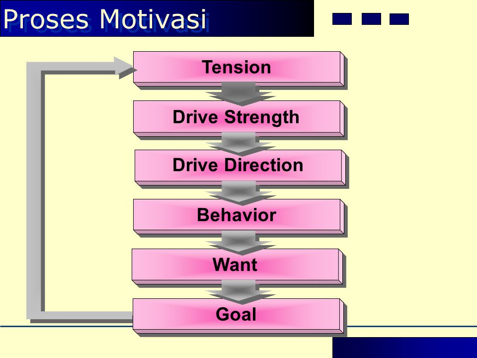 Proses Motivasi Tension Drive Strength Drive Direction Behavior Want Goal