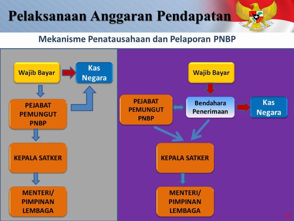 Mekanisme Penatausahaan dan Pelaporan PNBP Wajib Bayar 11 Pelaksanaan Anggaran Pendapatan