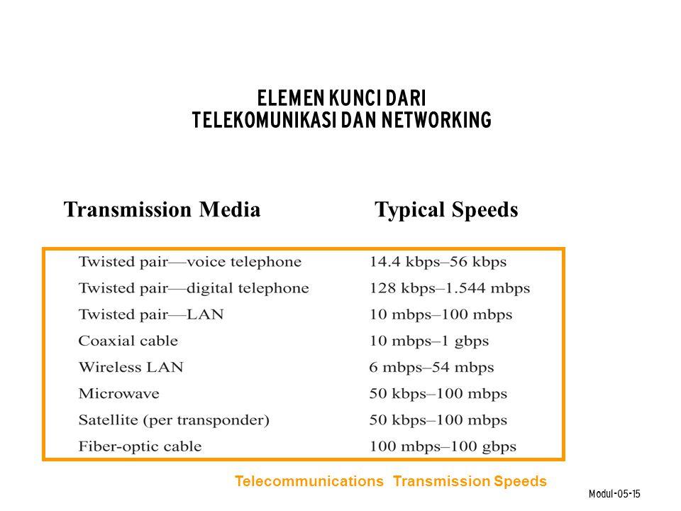 Modul-05-15 Transmission Media ELEMEN KUNCI DARI TELEKOMUNIKASI DAN NETWORKING Typical Speeds Telecommunications Transmission Speeds
