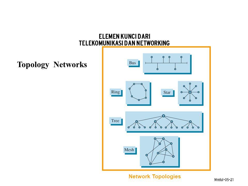 Modul-05-21 Topology Networks ELEMEN KUNCI DARI TELEKOMUNIKASI DAN NETWORKING Network Topologies