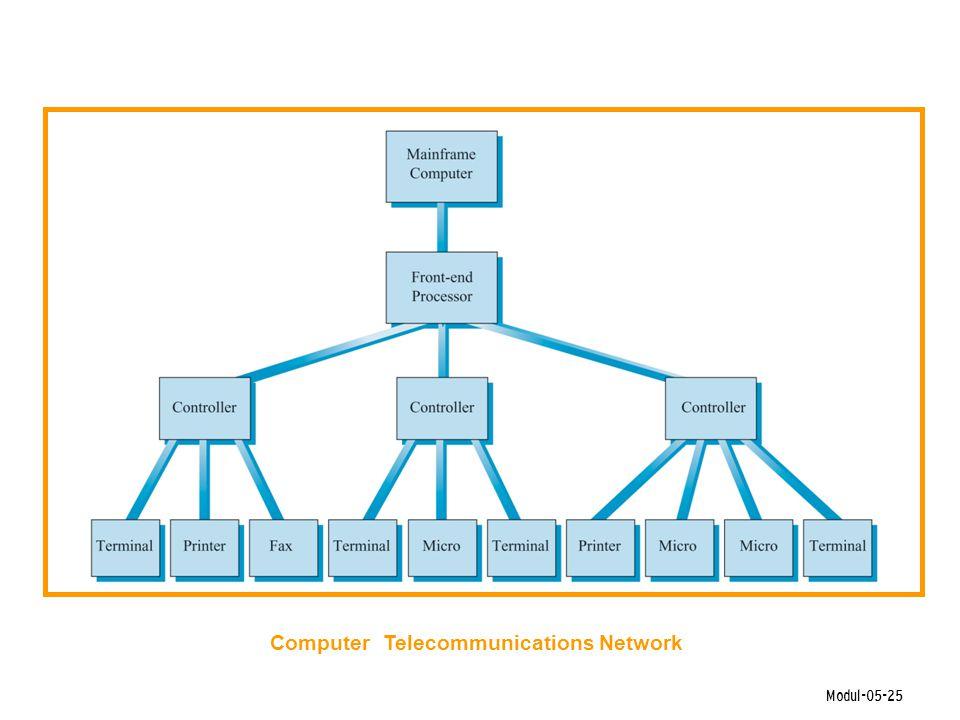Modul-05-25 Computer Telecommunications Network