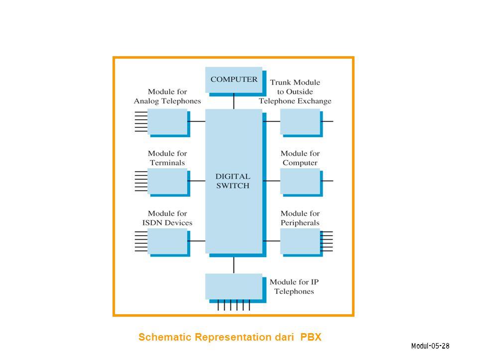 Modul-05-28 Schematic Representation dari PBX