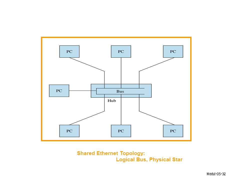 Modul-05-32 Shared Ethernet Topology: Logical Bus, Physical Star