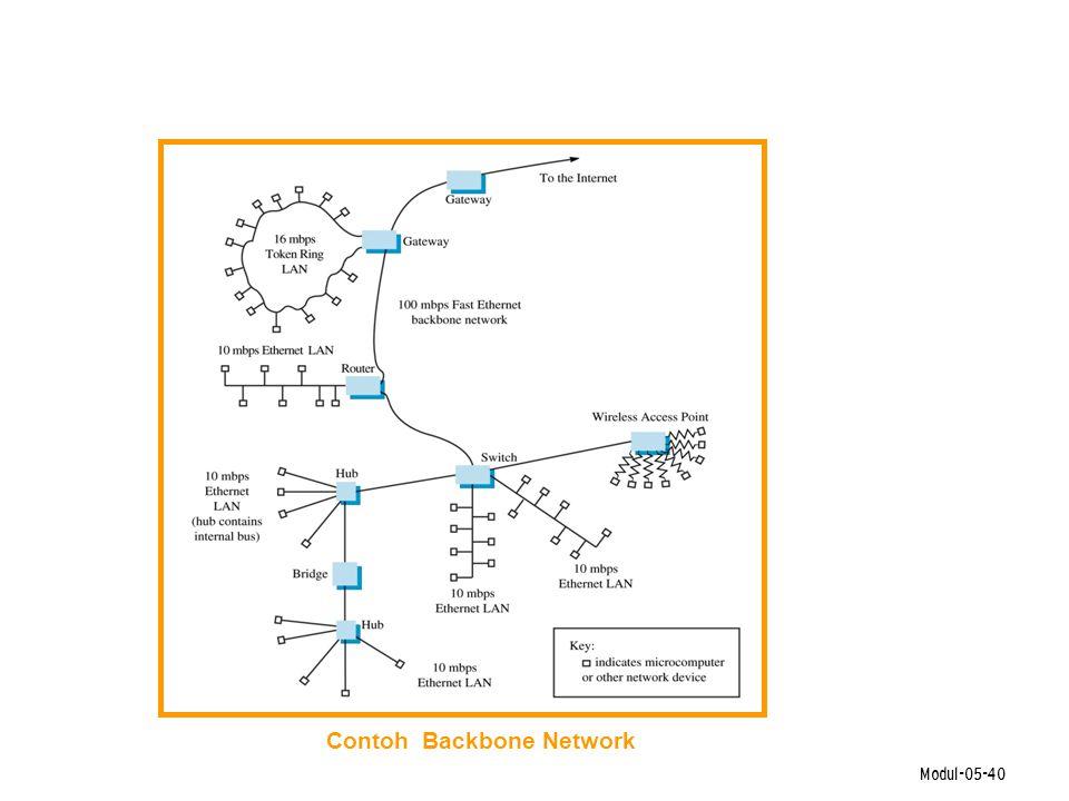 Modul-05-40 Contoh Backbone Network