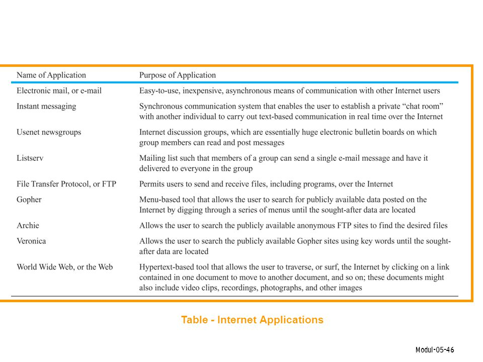 Modul-05-46 Table - Internet Applications