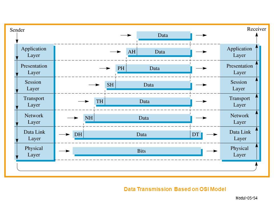 Modul-05-54 Data Transmission Based on OSI Model