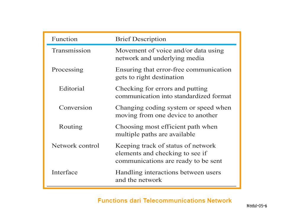Modul-05-6 Functions dari Telecommunications Network