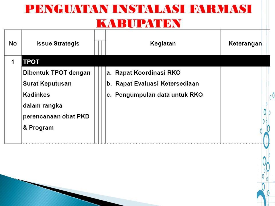 NoIssue StrategisKegiatanKeterangan 1TPOT Dibentuk TPOT dengan Surat Keputusan Kadinkes dalam rangka perencanaan obat PKD & Program a. Rapat Koordinas