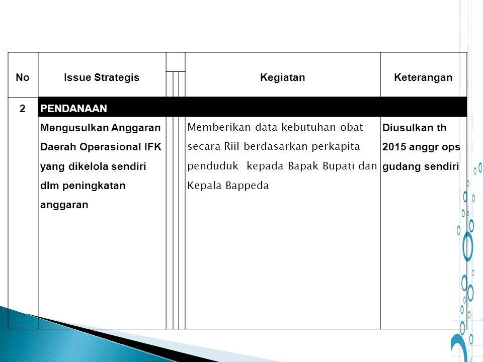 NoIssue StrategisKegiatanKeterangan 2PENDANAAN Mengusulkan Anggaran Daerah Operasional IFK yang dikelola sendiri dlm peningkatan anggaran Memberikan d