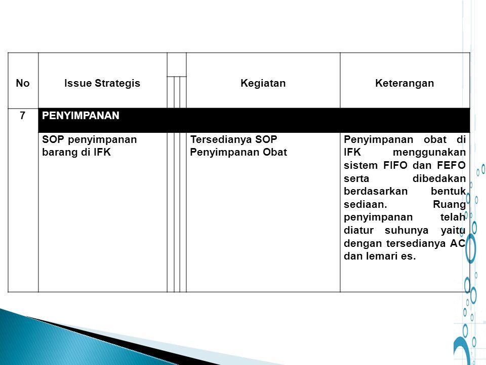 NoIssue StrategisKegiatanKeterangan 7PENYIMPANAN SOP penyimpanan barang di IFK Tersedianya SOP Penyimpanan Obat Penyimpanan obat di IFK menggunakan si