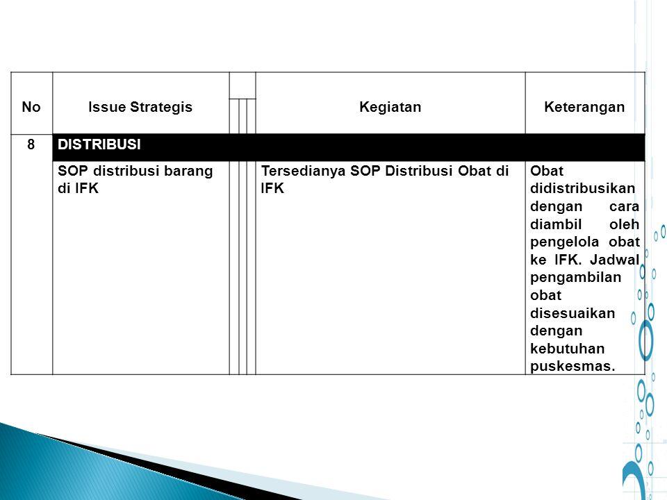 NoIssue StrategisKegiatanKeterangan 8DISTRIBUSI SOP distribusi barang di IFK Tersedianya SOP Distribusi Obat di IFK Obat didistribusikan dengan cara d