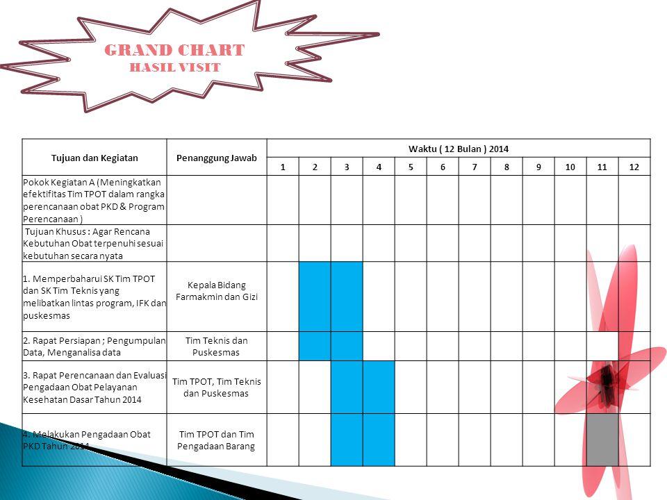 GRAND CHART HASIL VISIT Tujuan dan KegiatanPenanggung Jawab Waktu ( 12 Bulan ) 2014 123456789101112 Pokok Kegiatan A (Meningkatkan efektifitas Tim TPO