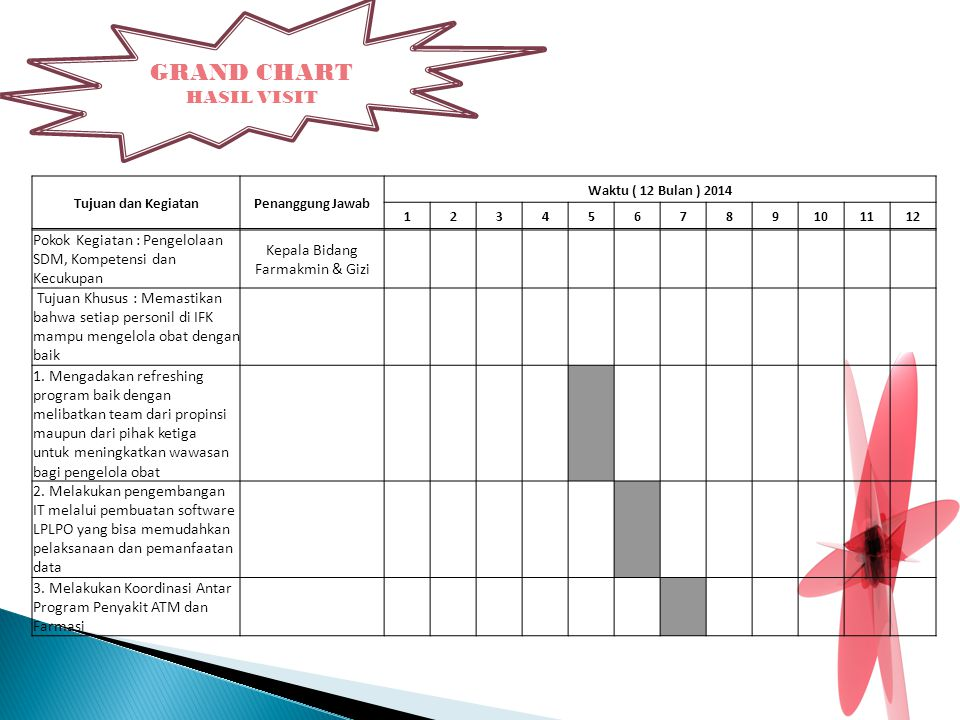 GRAND CHART HASIL VISIT Tujuan dan KegiatanPenanggung Jawab Waktu ( 12 Bulan ) 2014 123456789101112 Pokok Kegiatan : Pengelolaan SDM, Kompetensi dan K