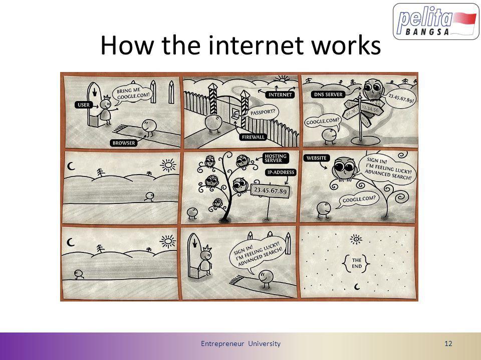 How the internet works Entrepreneur University12