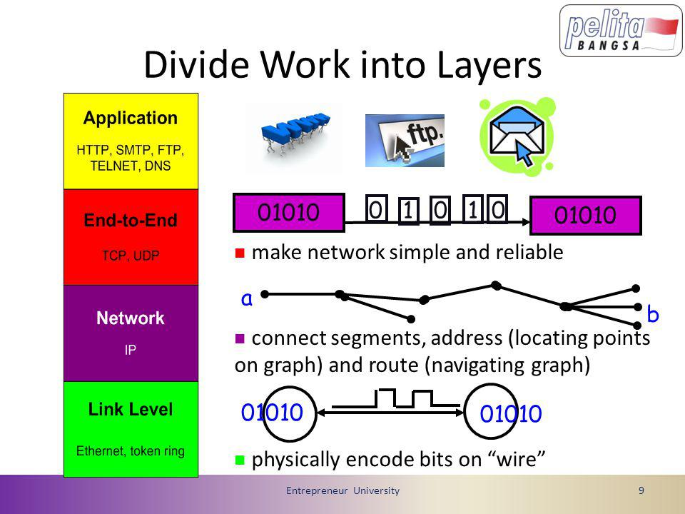 Divide Work into Layers Entrepreneur University9 0 1 0 1 0 b a  physically encode bits on wire  connect segments, address (locating points on graph) and route (navigating graph)  make network simple and reliable