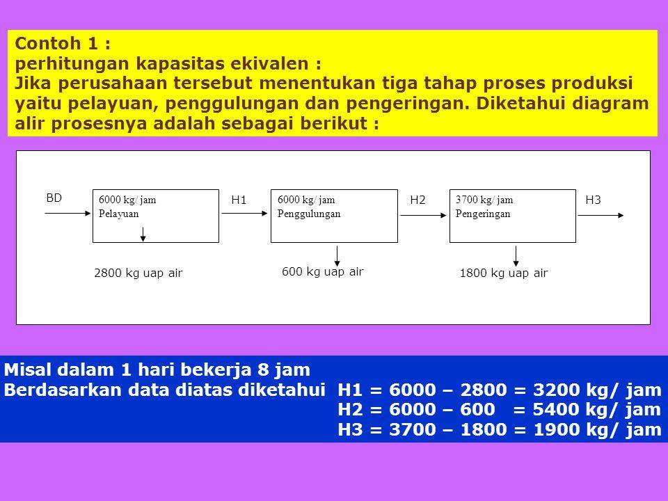 Jadi kapasitas ekivalen alat III = 6000 x 6000 x 3700 3200 5400 = 5281,63 kg/ jam BD1 Kapasitas Ekivalen alat III = 5281,63 x 8 jam/ hari = 42.253,08 kg/ hari pucuk segar Kapasitas alat I = 6000 kg/ jam = 6000 x 8 jam/ hari = 48.000 kg/ hari pucuk segar Kapasitas alat II = 6000 kg/ jam pucuk layu Kapasitas ekivalen alat II : D1 : H1 = 6000 : 3200 dan BD2 = H1 = 6000 kg/ jam Maka kapasitas ekuivalen alat II = 6000 x 6000 = 11.250 kg/ jam BD1 3200 = 11.250 x 8 jam/hr = 90.000 kg/hari pucuk segar Kapasitas alat III = 3700 kg/ jam Kapasitas ekivalen alat III : BD1 : H1 = 6000 : 3200 BD2 : H3 = 6000 : 5400